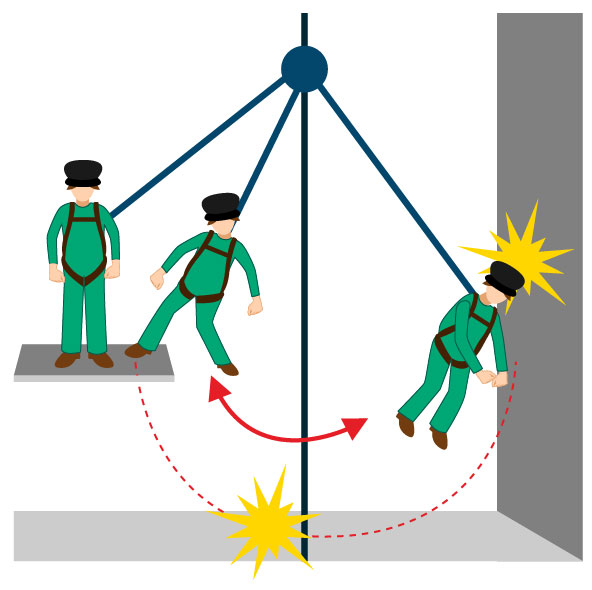 Swing Angle Fall Protection Pictures To Pin On Pinterest