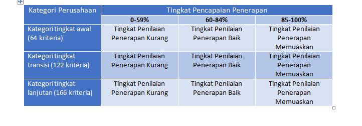 Ini Tahapan Tahapan Penting Yang Harus Dilakukan Dalam Audit Eksternal Smk3 Safety Sign Indonesia Rambu K3 Lalu Lintas Exit Emegency Label B3